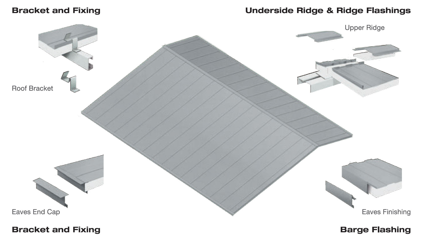 Lindab Insulated Roof Details